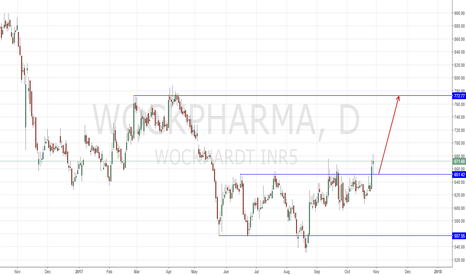 WOCKPHARMA: Buy Triple Bottom