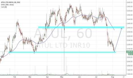ATUL: Short term buy