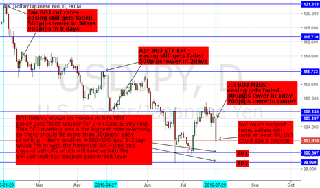 USDJPY: USDJPY - BOJ MISS; FISCAL STIM PACKAGE & TRADING YEN FROM HERE