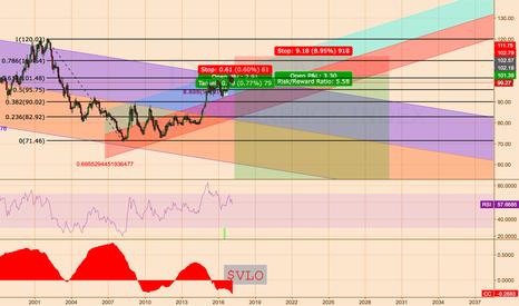 DXY: USD Trumpeconomics Direction