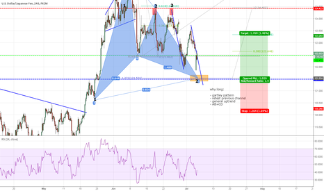 USDJPY: Another nice potential trade USDJPY