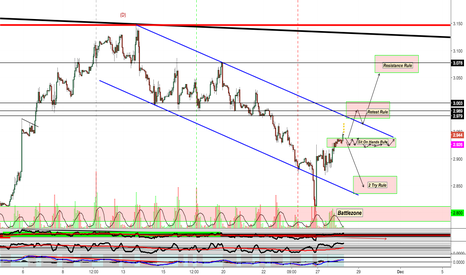 NATGASUSD: Natgas Potential ways to view price action for the next few days