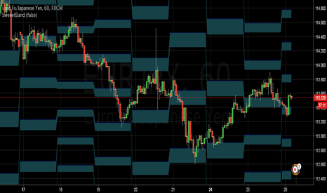 EURJPY: Daily Sweet Band