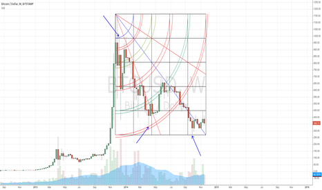 BTCUSD: BTC looks like it is ending it's bear market