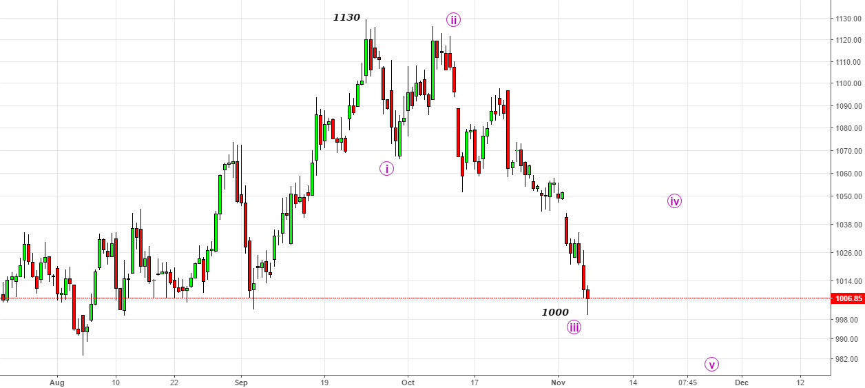 Reliance- Bounce in the zone 1045-1050 With Support@1000