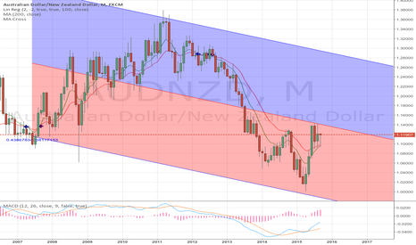 AUDNZD: AUDNZD: Monthly cross approaching?