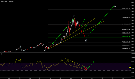 BTCUSD: My Bitcoin Road map