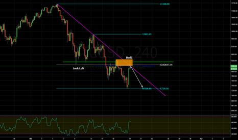 BTCUSD: bearish trend continuation trade