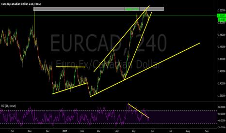 EURCAD: Supply Zone, Watch Breakout.