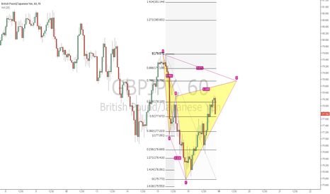 GBPJPY: Bearish Cypher GBPJPY pattern completion