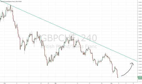 GBPCHF: If GBP will get strong, this would be a great trade!