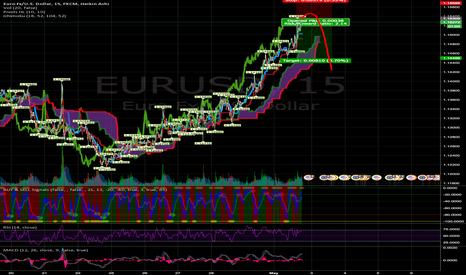 EURUSD: What goes up must ... go down?