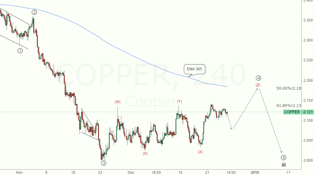 NOTE:COPPER H4 WAVE COUNTER & Expect Short in 2.180$