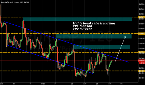 EURGBP: EURGBP possible long at breakout of trend