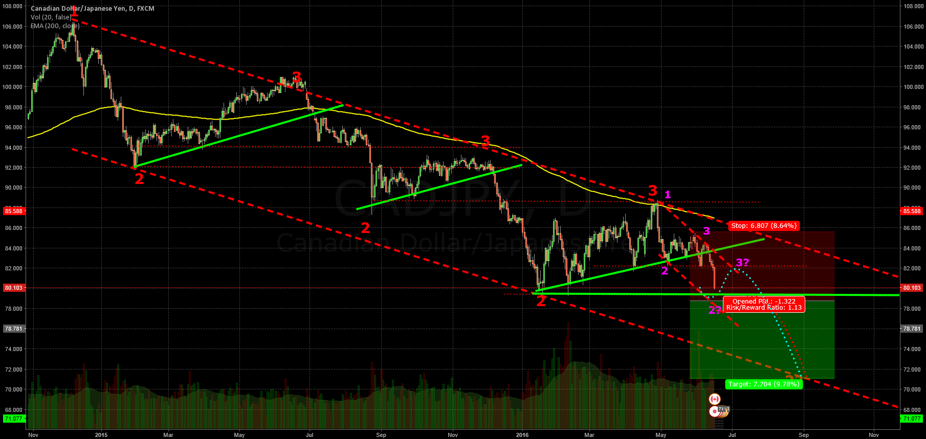 New cyclical Low?