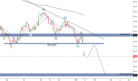 DXY: DXY to weaken more?