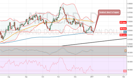 NZDCAD: wait for confirmation