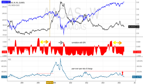 ML/AAOAS: BofA AA Corp Bond Spread vs. S&P500, SPX Correlation, ROC (%Chg)