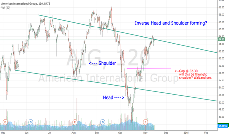 AIG: AIG Inverse head and shoulders?