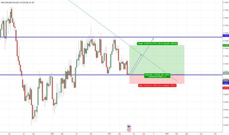 NZDUSD: NZD/USD Bullish reversal