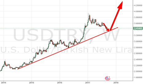 USDTRY: TURKEY GROWTH BUBBLE