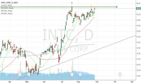 INTC: Rompimiento doble techo en 35.67