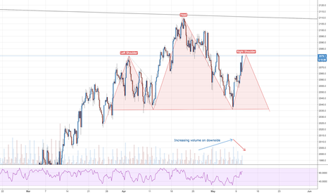 SPX500: SPX500 - Possible Head and Shoulders