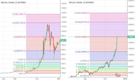 BTCUSD: Bitcoin history repeat from 2013.