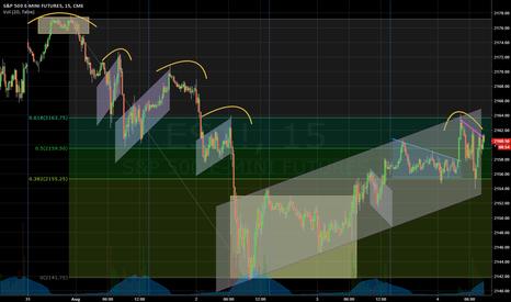 ES1!: Market Cycle Analysis
