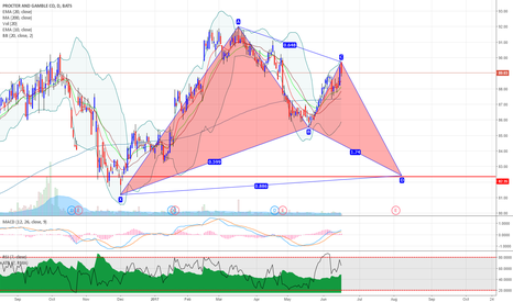 PG: PG Procter&Gamble potential bullish bat pattern on daily chart