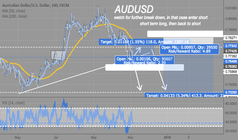 AUDUSD: AUDUSD 4H Long, then short