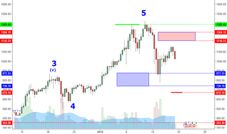 ETHUSD: ETHUSD: Lower High Can Lead Back To 872 Area?