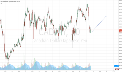 CADJPY: CADJPY IN SUPPORT