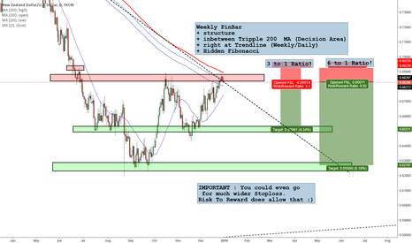 NZDUSD: Could be first Trade of 2016 - Of Course Short ;)