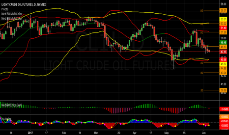 CL1!: Crude Oil Continues Moving Lower