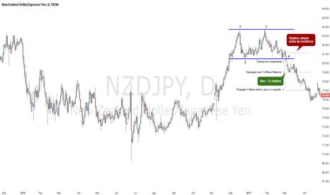 NZDJPY: Padrão duplo topo detalhado