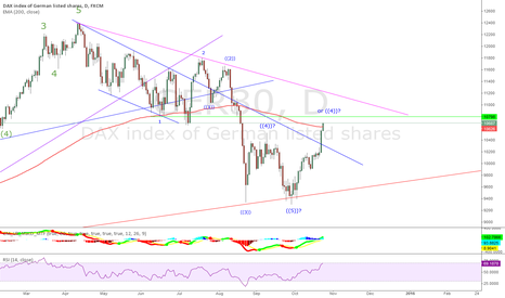 GER30: DAX - head-fake or real break-out?