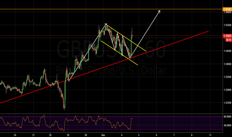 GBPUSD: buy bullish flag breakout