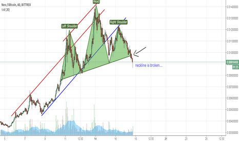 NEOBTC: Thoughts On $NEO