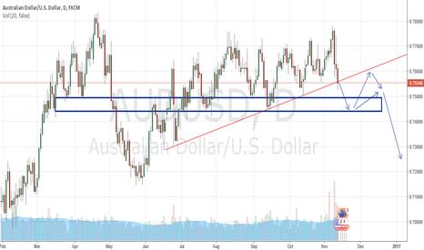 AUDUSD: AudUsd could give great short after break or on pullback