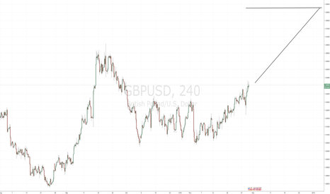 GBPUSD: Bullish GBPUSD - Long Position