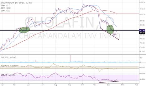 CHOLAFIN: Cholamandalm Finance-verge of crossing immediate resistance?