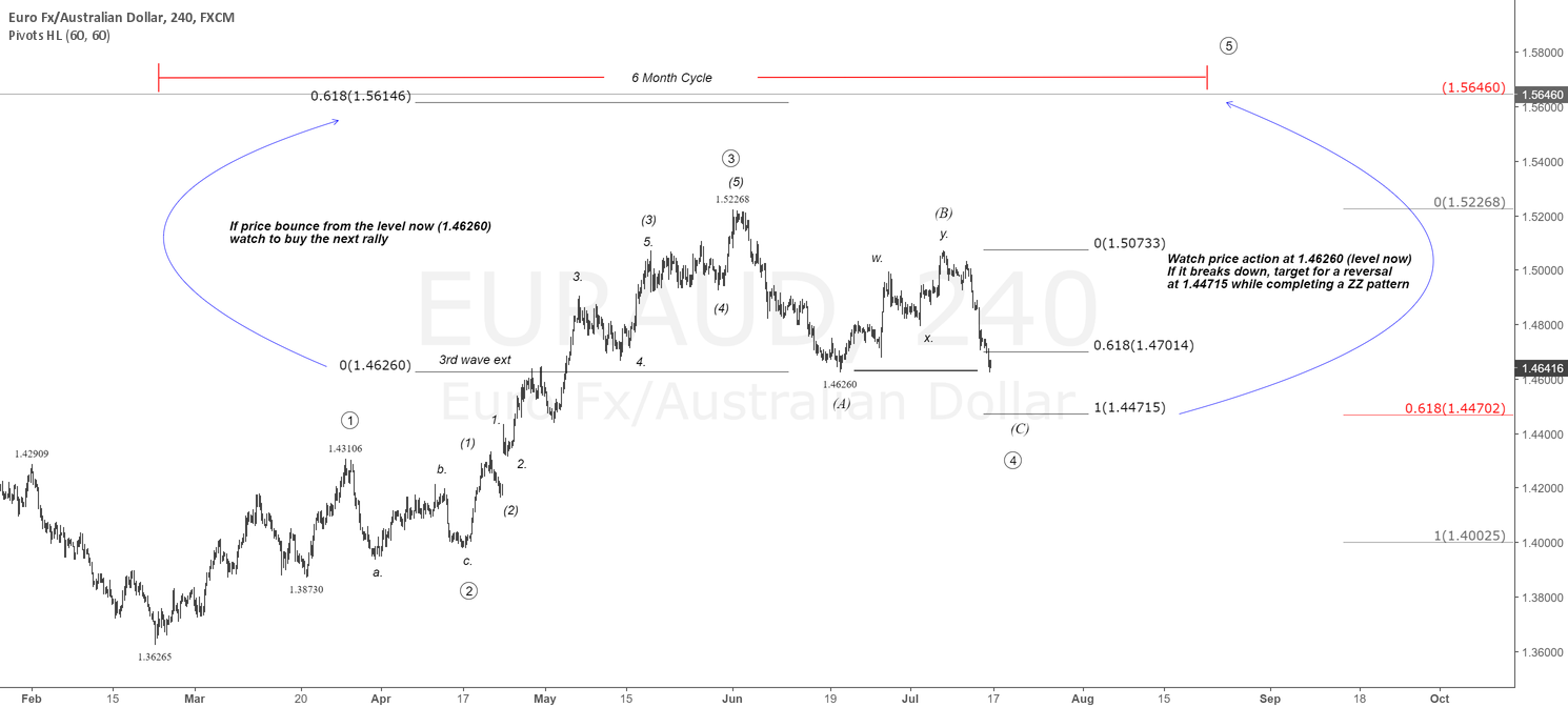 $EUR vs $AUD 4H Chart. Don't miss the next rally|#EURAUD #aussie