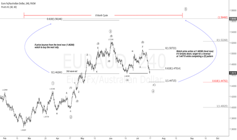 EURAUD: $EUR vs $AUD 4H Chart. Don't miss the next rally|#EURAUD #aussie