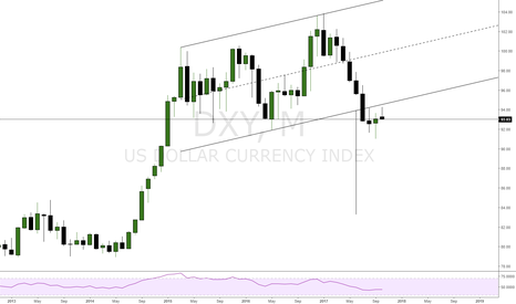 DXY: Idea may cause big down in Dollar