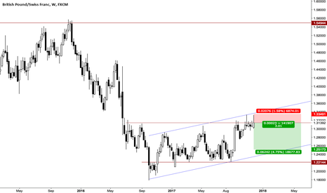 GBPCHF: GBPCHF Sell the resistance