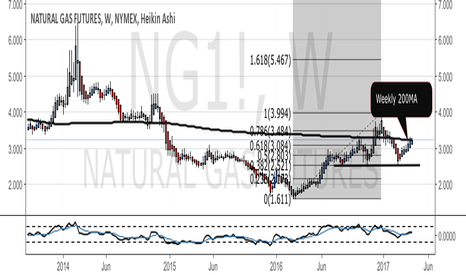 NG1!: Natural Gas - Hitting Weekly 200MA