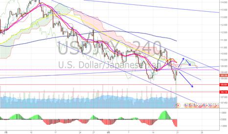 USDJPY: ドル円 ジリ下げ継続?