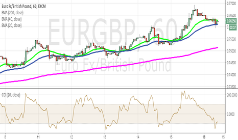 EURGBP: Where is EURGBP heading?