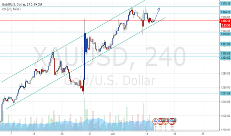 XAUUSD: After NFP , the market start to recover back